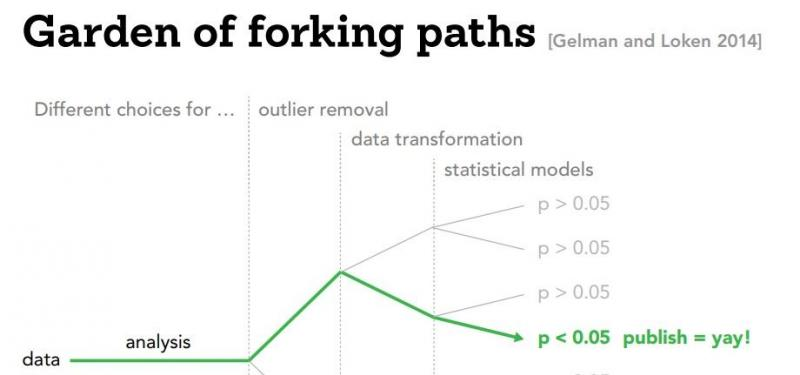 forking paths