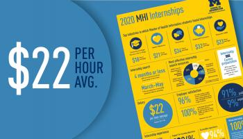 MHI internship report $22 per hour average pay