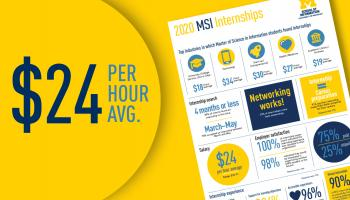 MSI internship report $25 per hour average pay
